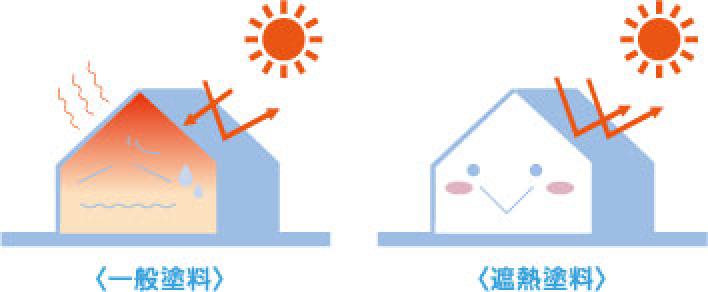●室内冷房費の低減による省エネ効果室内温度3℃の低減で約15%の節電が可能になります。